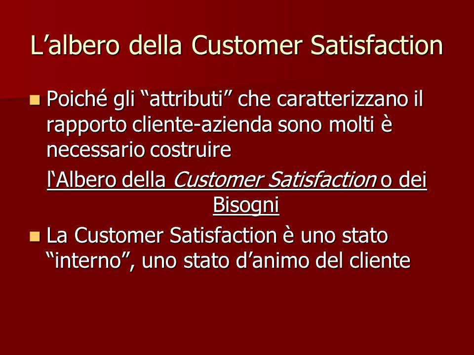 Lalbero della Customer Satisfaction Poiché gli attributi che caratterizzano il rapporto cliente-azienda sono molti è necessario costruire Poiché gli a