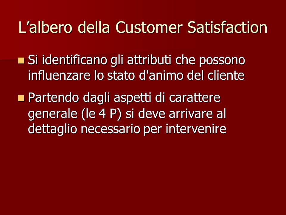 Lalbero della Customer Satisfaction Si identificano gli attributi che possono influenzare lo stato d'animo del cliente Si identificano gli attributi c