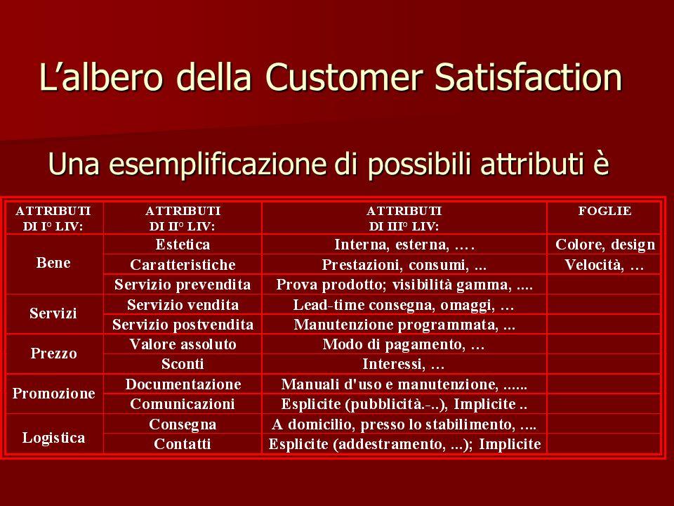 Una esemplificazione di possibili attributi è Lalbero della Customer Satisfaction