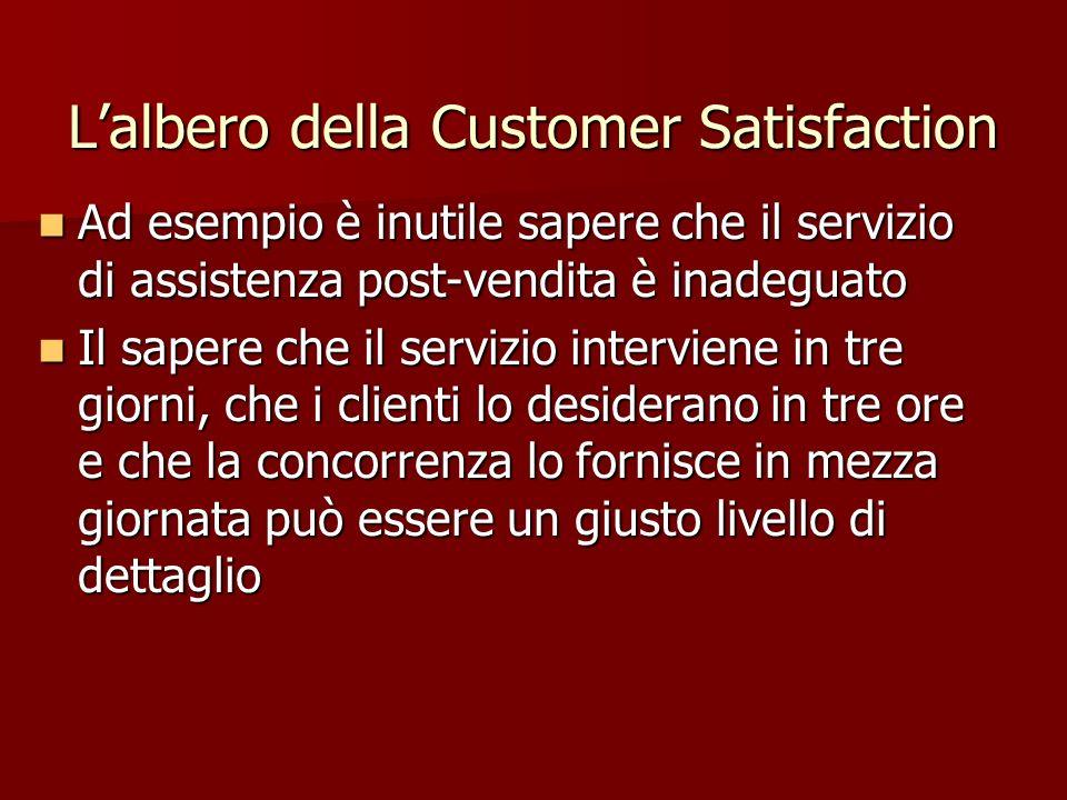 Ad esempio è inutile sapere che il servizio di assistenza post-vendita è inadeguato Ad esempio è inutile sapere che il servizio di assistenza post-ven