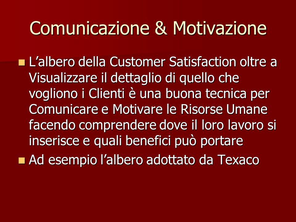 Comunicazione & Motivazione Lalbero della Customer Satisfaction oltre a Visualizzare il dettaglio di quello che vogliono i Clienti è una buona tecnica