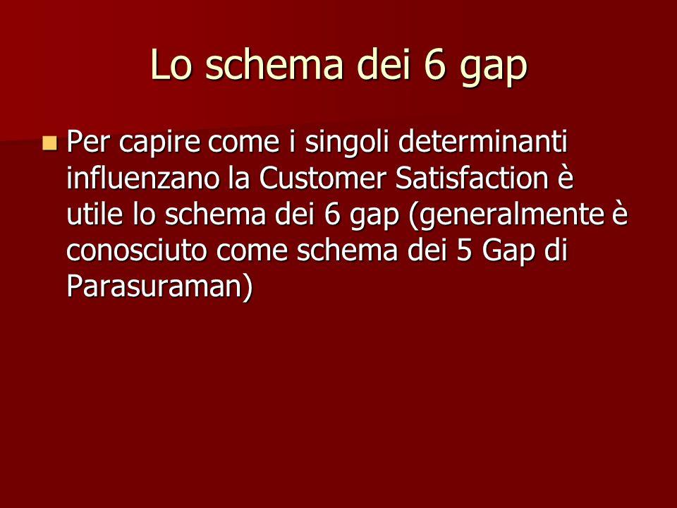 Lo schema dei 6 gap Per capire come i singoli determinanti influenzano la Customer Satisfaction è utile lo schema dei 6 gap (generalmente è conosciuto