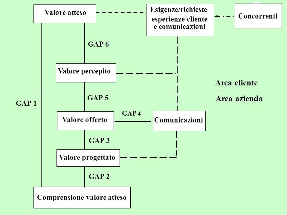 Lo schema dei 6 gap Valore atteso Comunicazioni Esigenze/richieste GAP 1 GAP 6 GAP 4 Comprensione valore atteso esperienze cliente e comunicazioni Are