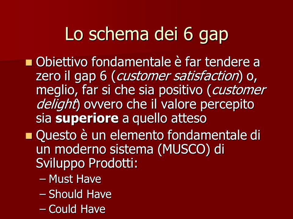 Obiettivo fondamentale è far tendere a zero il gap 6 (customer satisfaction) o, meglio, far si che sia positivo (customer delight) ovvero che il valor