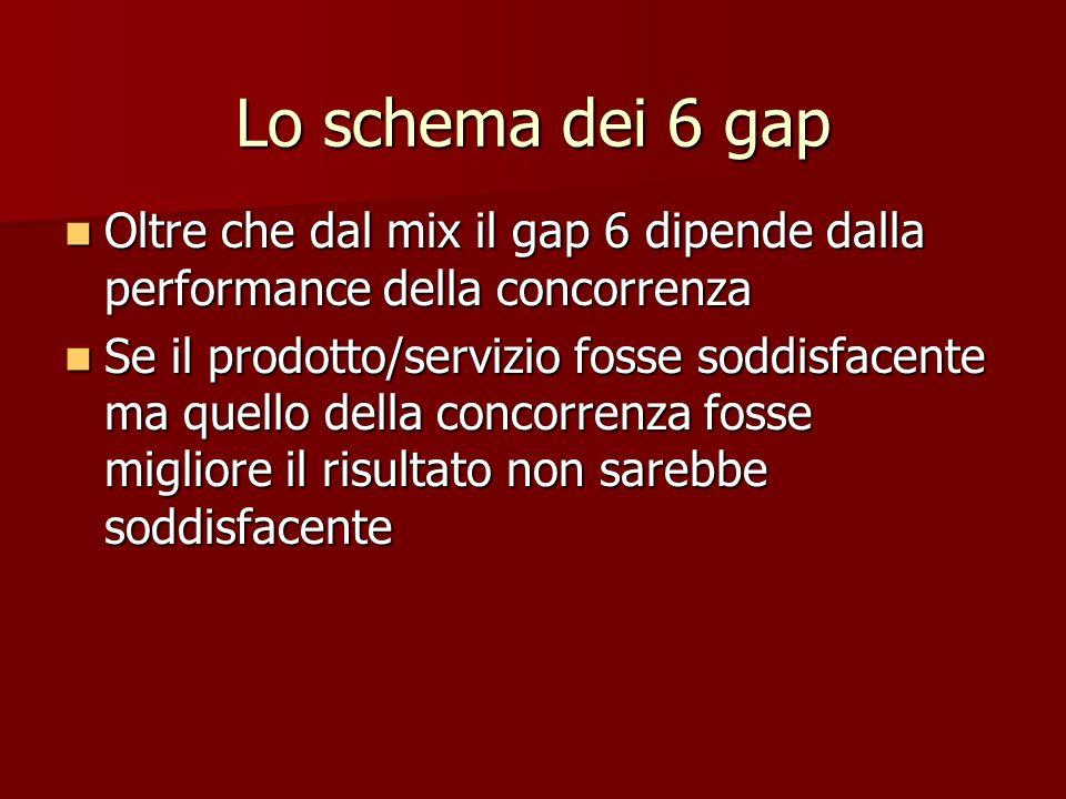 Oltre che dal mix il gap 6 dipende dalla performance della concorrenza Oltre che dal mix il gap 6 dipende dalla performance della concorrenza Se il pr