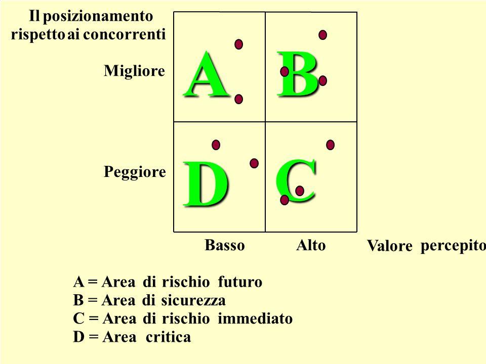 Il posizionamento competitivo DC B Migliore Peggiore Ilposizionamento rispettoaiconcorrenti Valore percepitoBassoAlto A A = Areadirischiofuturo B = Ar