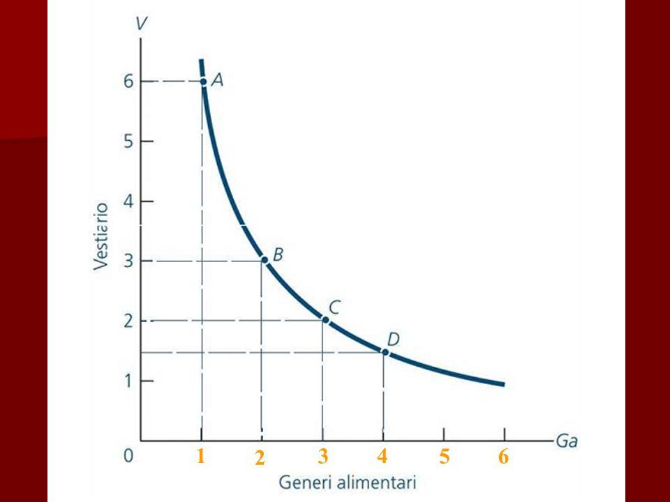 Le curve di indifferenza Le altre curve di indifferenza (con combinazioni ad utilità superiore e/o inferiore) stanno a destra e/o a sinistra della prima curva e non si intersecano Le altre curve di indifferenza (con combinazioni ad utilità superiore e/o inferiore) stanno a destra e/o a sinistra della prima curva e non si intersecano