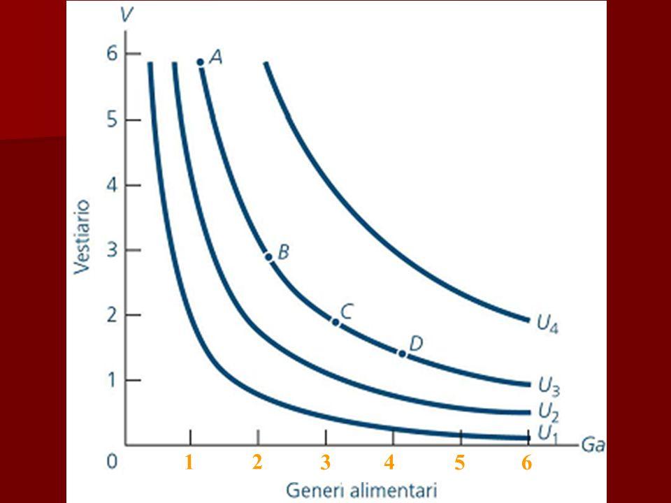 Vincolo di Bilancio Le curve di indifferenza devono però essere correlate al cosiddetto Vincolo di Bilancio ovvero al Reddito del consumatore Le curve di indifferenza devono però essere correlate al cosiddetto Vincolo di Bilancio ovvero al Reddito del consumatore Se il consumatore distribuisse tutto il suo reddito fra i due beni di cui al grafico precedente questo sarebbe rappresentabile con una retta eventualmente corretta per effetto di risparmio (Reddito = P v x Q v + P ga x Q ga + Risparmio) Se il consumatore distribuisse tutto il suo reddito fra i due beni di cui al grafico precedente questo sarebbe rappresentabile con una retta eventualmente corretta per effetto di risparmio (Reddito = P v x Q v + P ga x Q ga + Risparmio)
