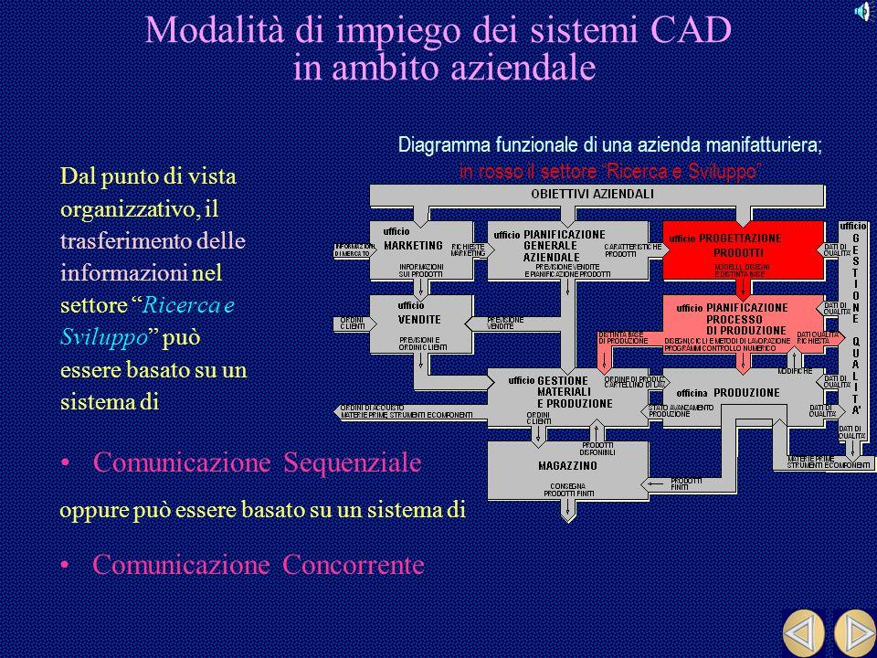 Lezione n°2 CAD 3D e Time to Market Carlo Culla & Marco Vezzani Marzo 2001