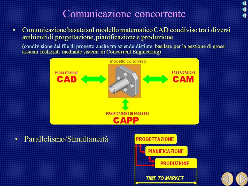 Comunicazione sequenziale Sistema di comunicazione generalmente basato sul trasferimento di documenti (disegni tecnici) –su supporto cartaceo (disegni tecnici tradizionali) –su supporto informatico (disegni tecnici ottenuti mediante sistemi CAD 2D) Sequenzialità