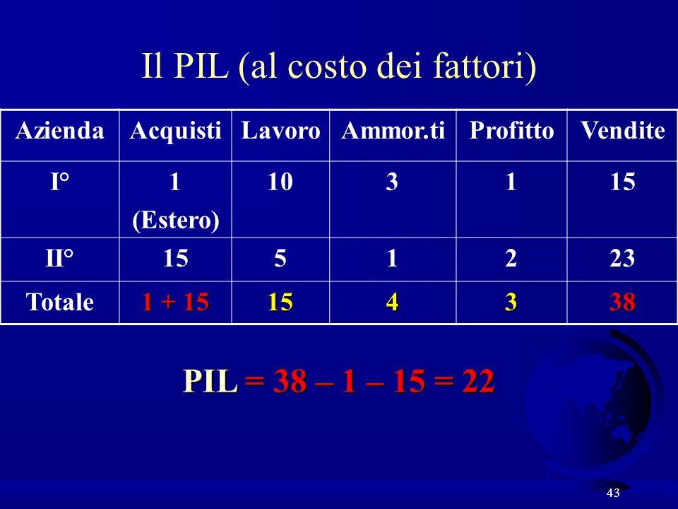 43 AziendaAcquistiLavoroAmmor.tiProfittoVendite I°1 (Estero) 103115 II°1551223 Totale 1 + 15 154338 PIL = 38 – 1 – 15 = 22 Il PIL (al costo dei fattor