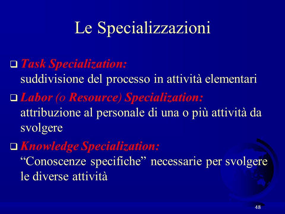 48 Le Specializzazioni q Task Specialization: suddivisione del processo in attività elementari q Labor (o Resource) Specialization: attribuzione al pe