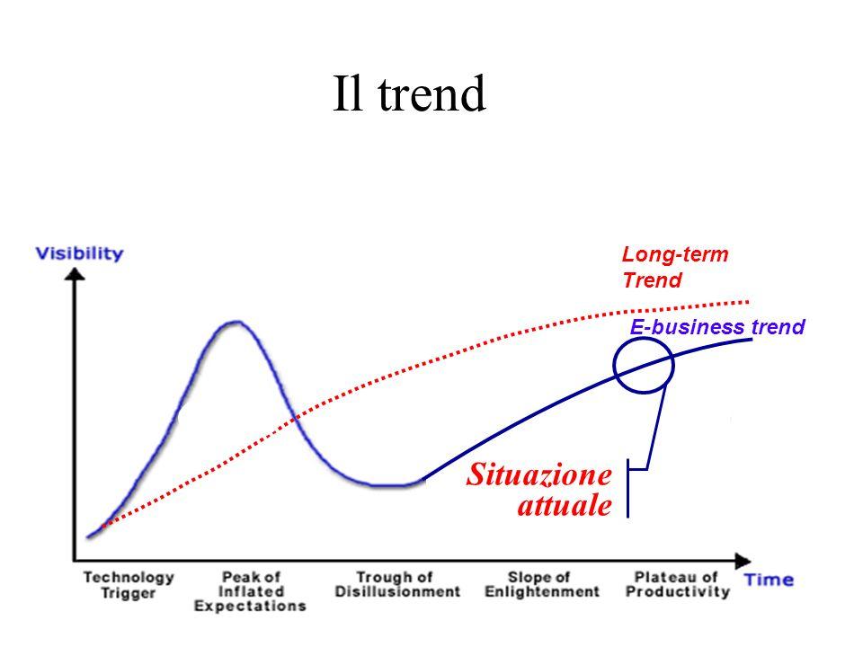 Il trend Long-term Trend E-business trend Situazione attuale