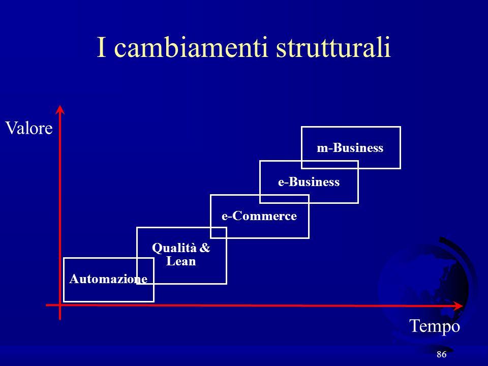 86 I cambiamenti strutturali Tempo Valore Automazione Qualità & Lean e-Commerce e-Business m-Business