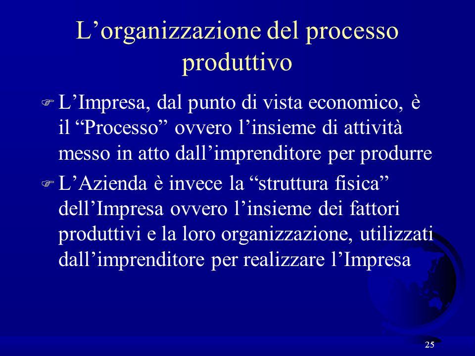 25 Lorganizzazione del processo produttivo F LImpresa, dal punto di vista economico, è il Processo ovvero linsieme di attività messo in atto dallimprenditore per produrre F LAzienda è invece la struttura fisica dellImpresa ovvero linsieme dei fattori produttivi e la loro organizzazione, utilizzati dallimprenditore per realizzare lImpresa