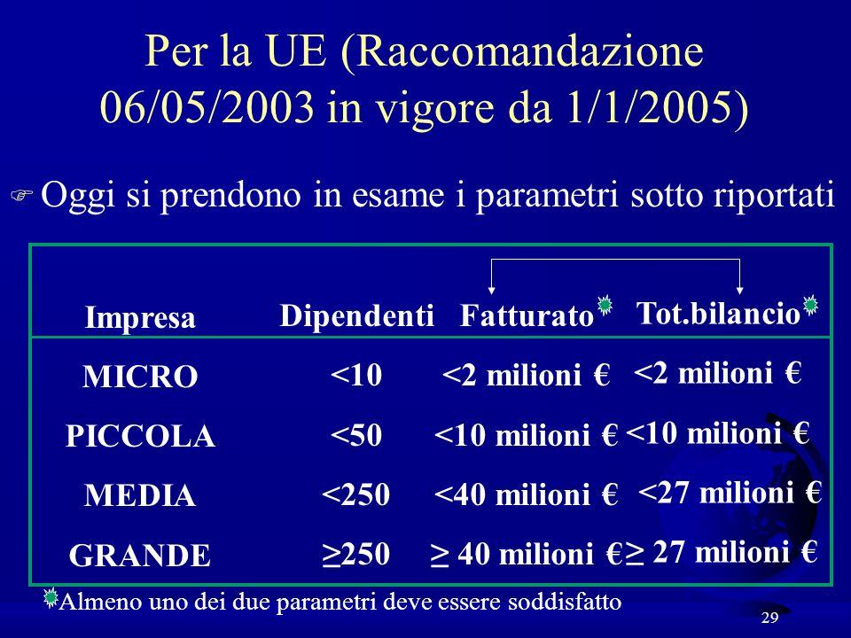 29 Per la UE (Raccomandazione 06/05/2003 in vigore da 1/1/2005) F Oggi si prendono in esame i parametri sotto riportati Impresa MICRO PICCOLA MEDIA GRANDE Dipendenti <10 <50 <250 250 Fatturato <2 milioni <10 milioni <40 milioni 40 milioni Tot.bilancio <2 milioni <10 milioni <27 milioni 27 milioni Almeno uno dei due parametri deve essere soddisfatto