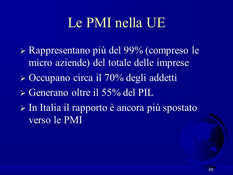 30 Le PMI nella UE Rappresentano più del 99% (compreso le micro aziende) del totale delle imprese Occupano circa il 70% degli addetti Generano oltre il 55% del PIL In Italia il rapporto è ancora più spostato verso le PMI