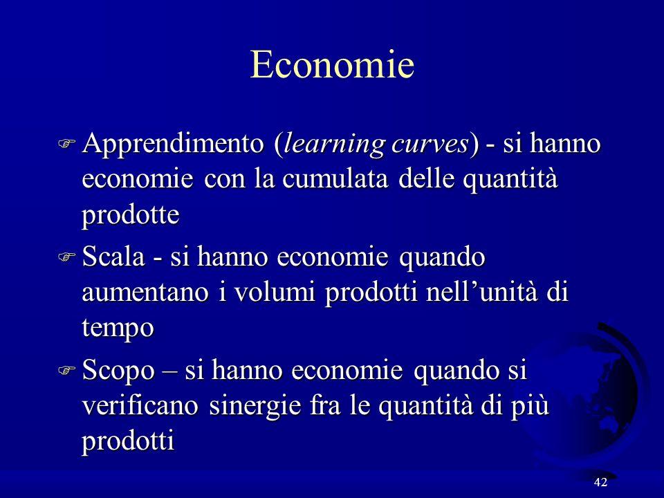 42 Economie F Apprendimento (learning curves) - si hanno economie con la cumulata delle quantità prodotte F Scala - si hanno economie quando aumentano i volumi prodotti nellunità di tempo F Scopo – si hanno economie quando si verificano sinergie fra le quantità di più prodotti