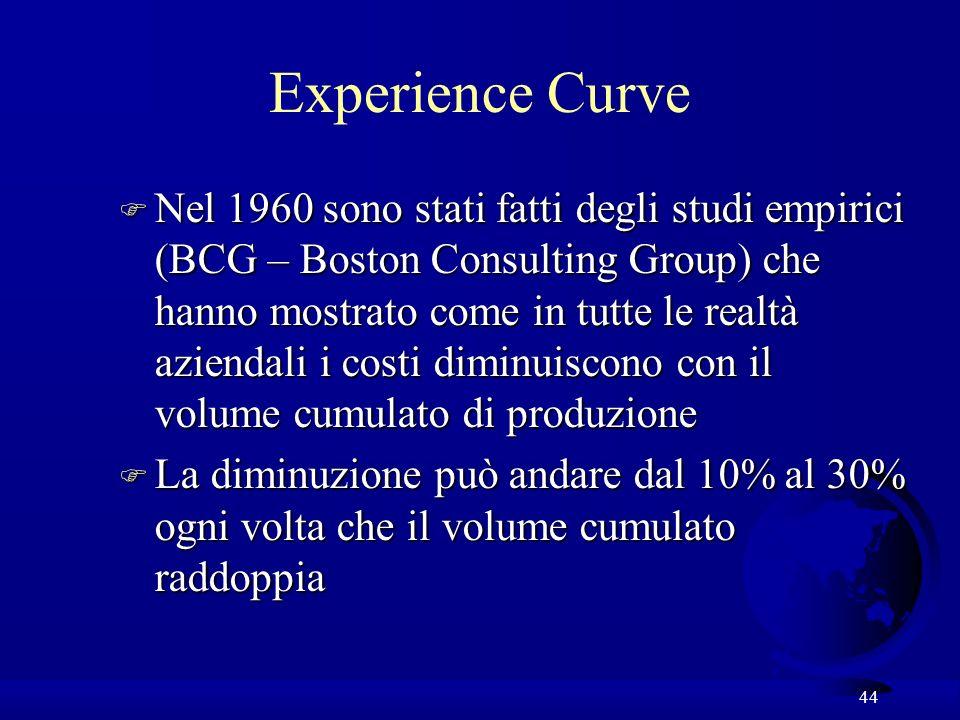 44 Experience Curve F Nel 1960 sono stati fatti degli studi empirici (BCG – Boston Consulting Group) che hanno mostrato come in tutte le realtà aziendali i costi diminuiscono con il volume cumulato di produzione F La diminuzione può andare dal 10% al 30% ogni volta che il volume cumulato raddoppia