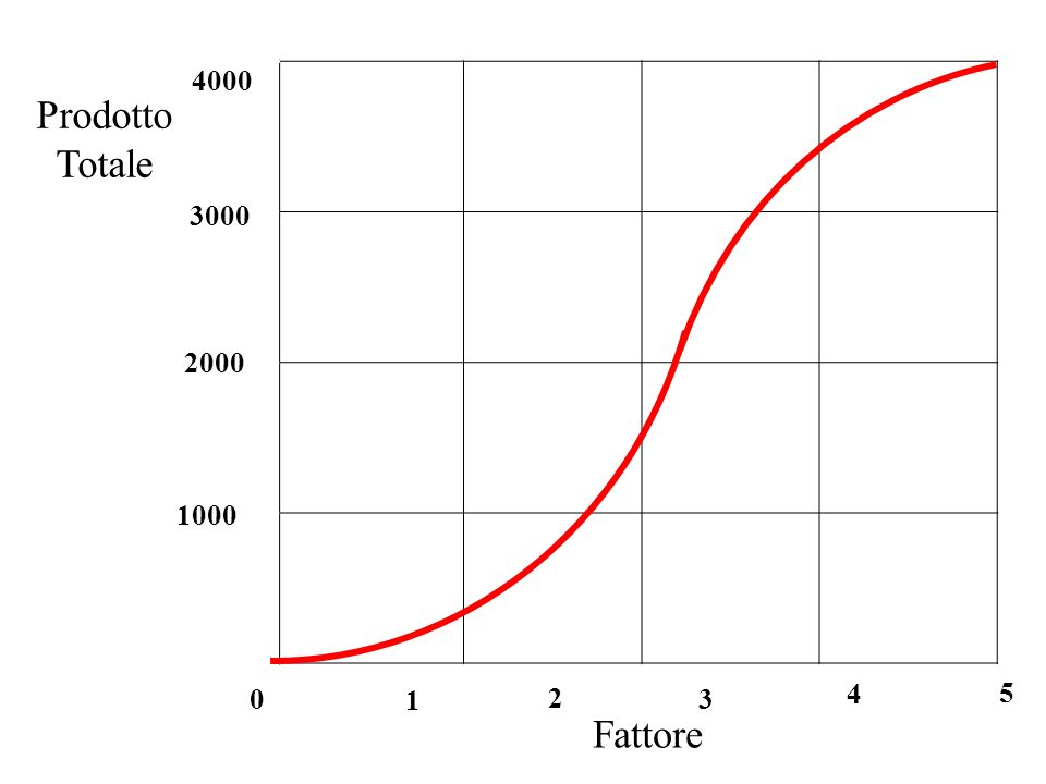 2 1 3 4 5 Fattore 0 Prodotto Totale 1000 2000 3000 4000