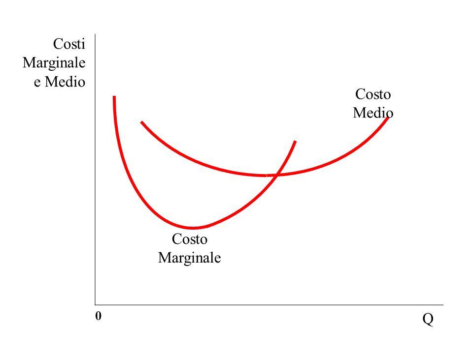 Costi Marginale e Medio 0 Q Costo Medio Costo Marginale