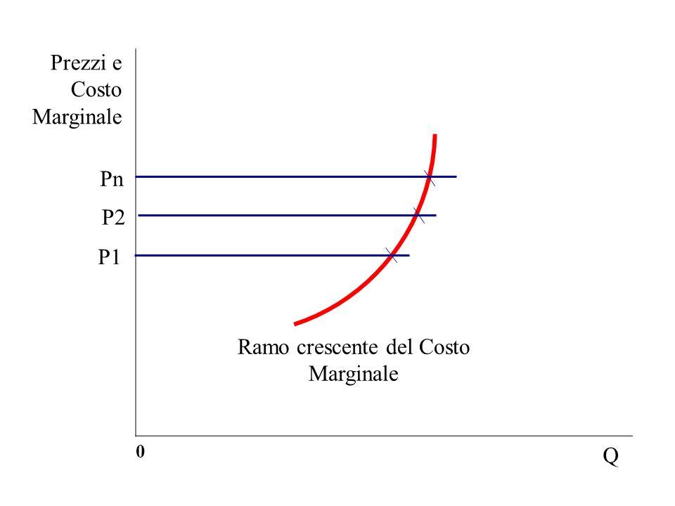 Prezzi e Costo Marginale 0 Q Ramo crescente del Costo Marginale P1 P2 Pn