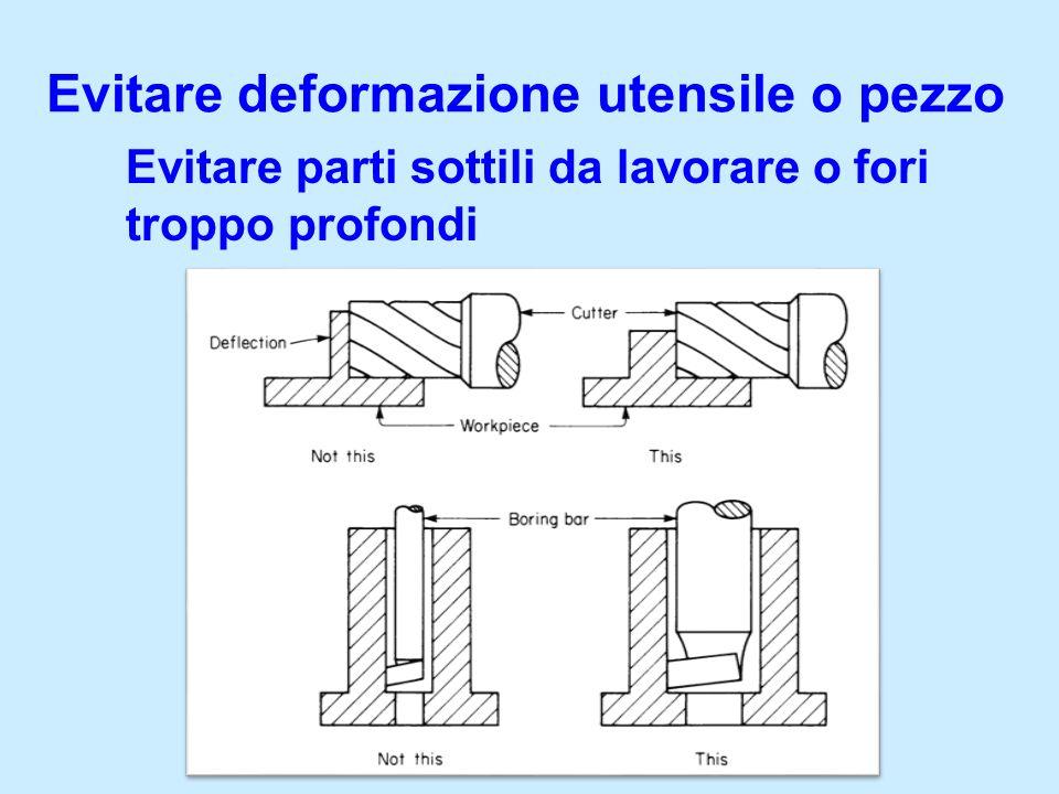 Regole del DFM per la foratura Usare diametri di foratura standard Preferire i fori passanti a i fori ciechi Evitare fori profondi (L < 3D) Evitare fori troppo piccoli (D > 3mm) Se possibile, sbozzare i fori tramite la fusione o lo stampaggio