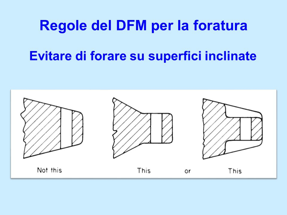 Regole del DFM per la foratura Evitare di forare su superfici inclinate