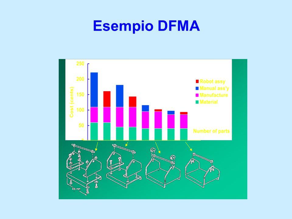 Design for Manufacturing (DFM): Insieme di regole per progettare particolari meccanici in modo da ridurre i costi di lavorazione Processi di fusione Processi per deformazione plastica Processi di lavorazioni alle macchine utensili