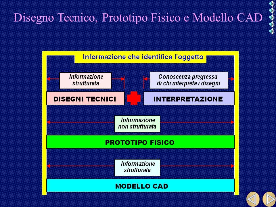 Disegno Tecnico, Prototipo Fisico e Modello CAD