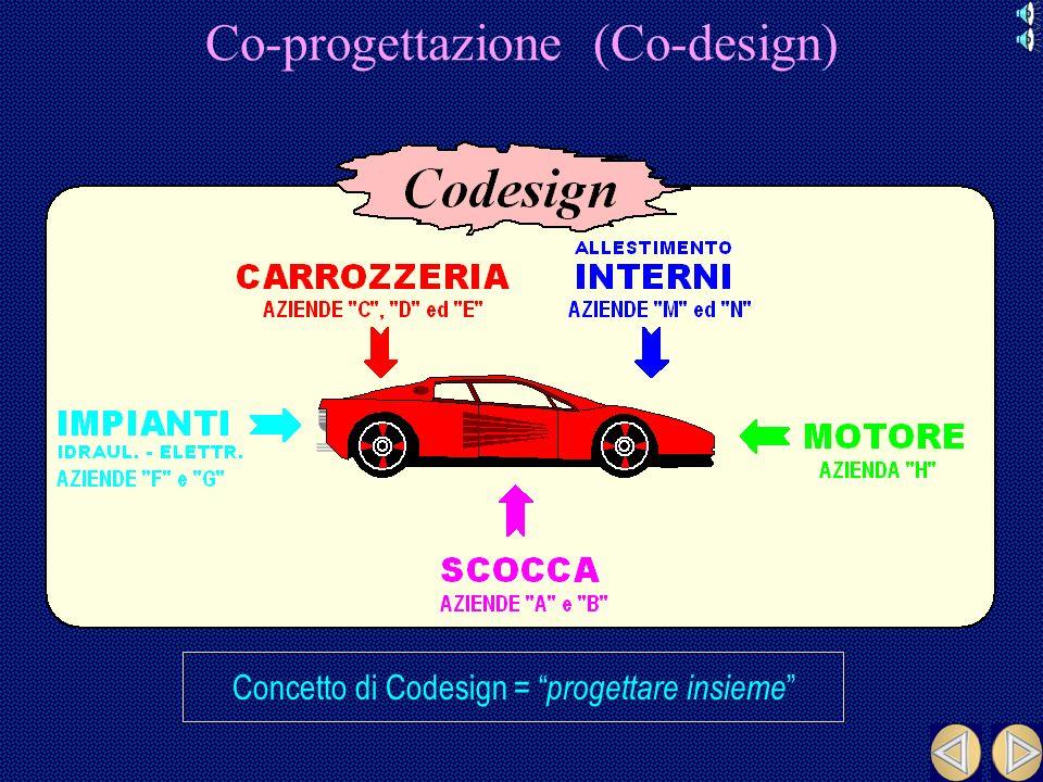 Co-progettazione (Co-design) Concetto di Codesign = progettare insieme