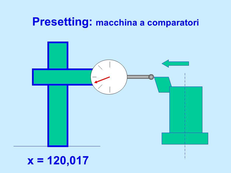 Presetting: macchina a comparatori x = 120,017