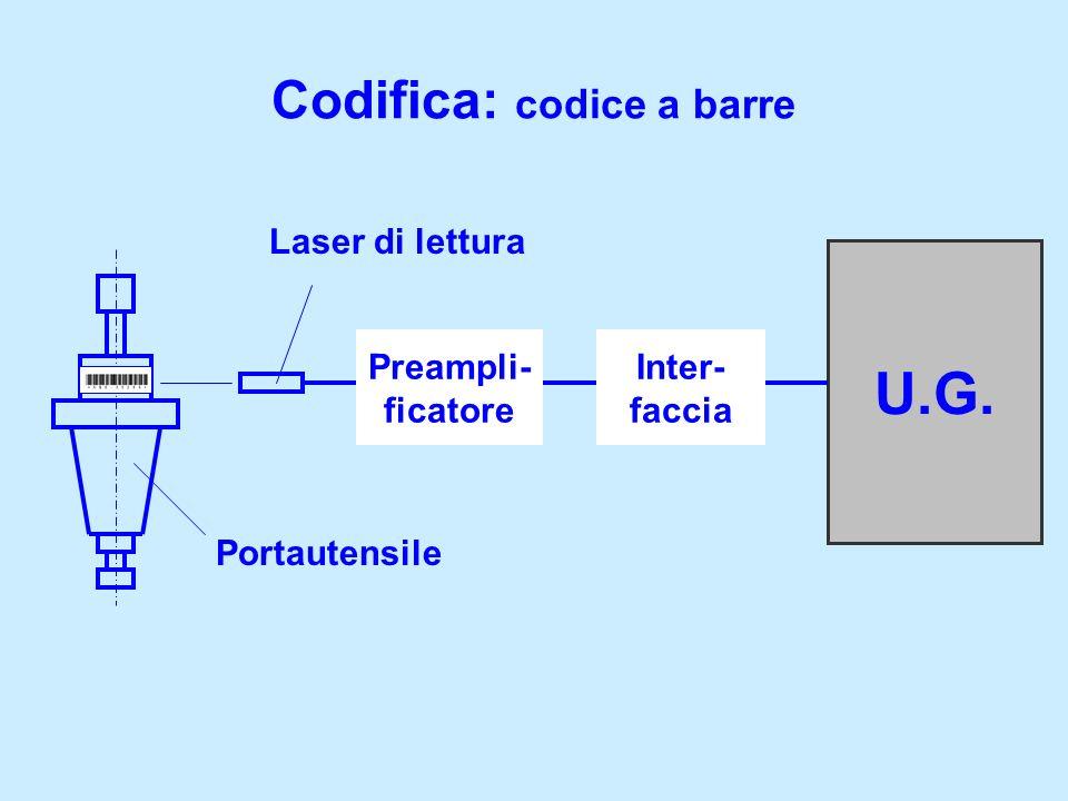 Codifica: codice a barre 2D QR code http://qrcode. kaywa.com Gestione Integrata della Produzione