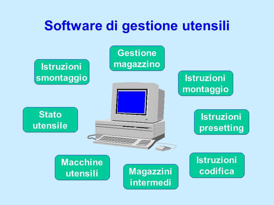 Software di gestione utensili Gestione magazzino Istruzioni montaggio Istruzioni presetting Magazzini intermedi Macchine utensili Istruzioni codifica