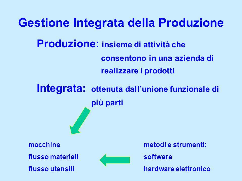 Produzione: insieme di attività che consentono in una azienda di realizzare i prodotti Integrata: ottenuta dallunione funzionale di più parti Gestione