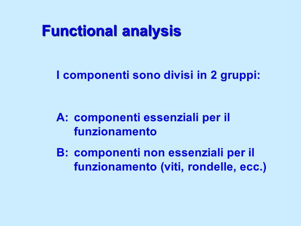 I componenti sono divisi in 2 gruppi: A: componenti essenziali per il funzionamento B: componenti non essenziali per il funzionamento (viti, rondelle,