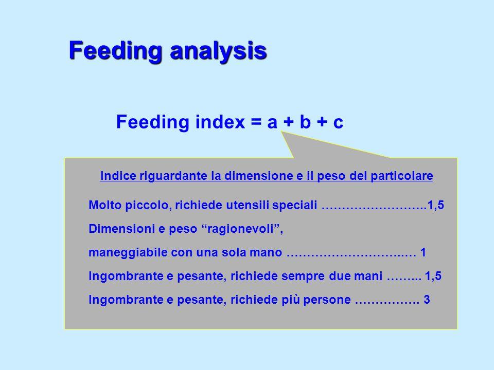 Feeding index = a + b + c Indice riguardante la dimensione e il peso del particolare Molto piccolo, richiede utensili speciali ……………………..1,5 Dimension