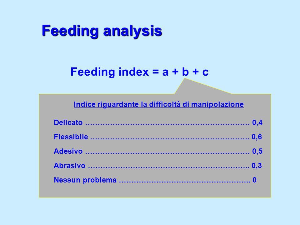 Feeding index = a + b + c Indice riguardante la difficoltà di manipolazione Delicato ………………………………………………………… 0,4 Flessibile ………………………………………………………. 0,6