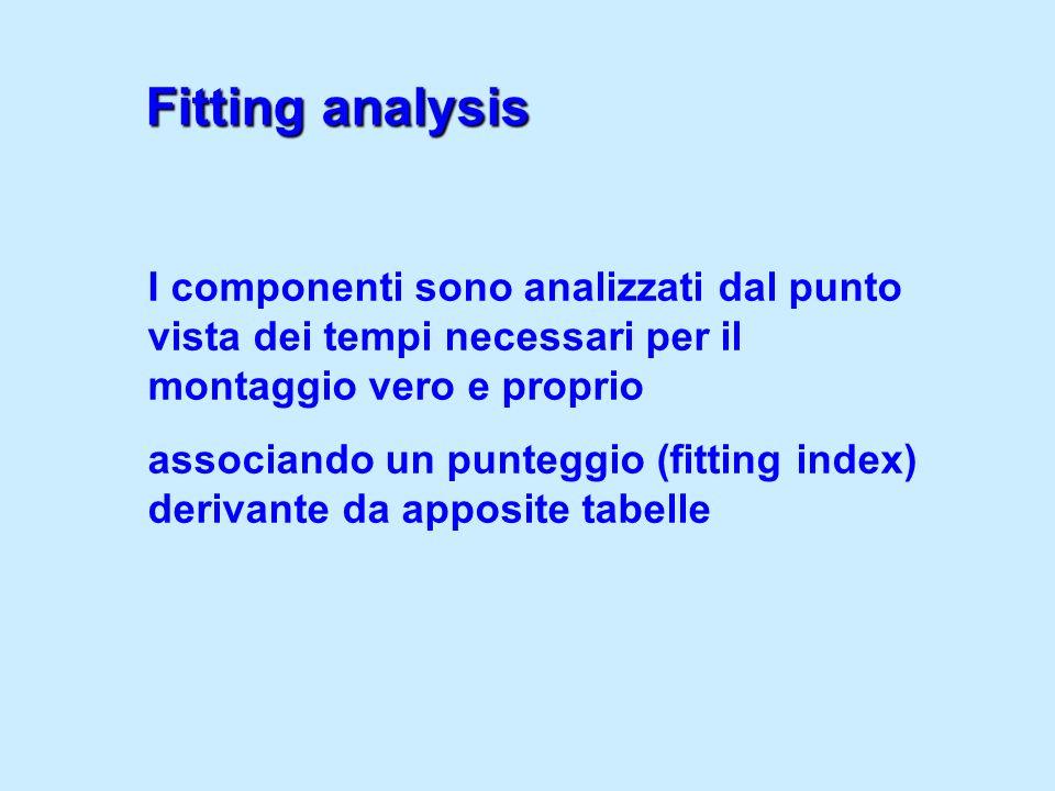 I componenti sono analizzati dal punto vista dei tempi necessari per il montaggio vero e proprio associando un punteggio (fitting index) derivante da