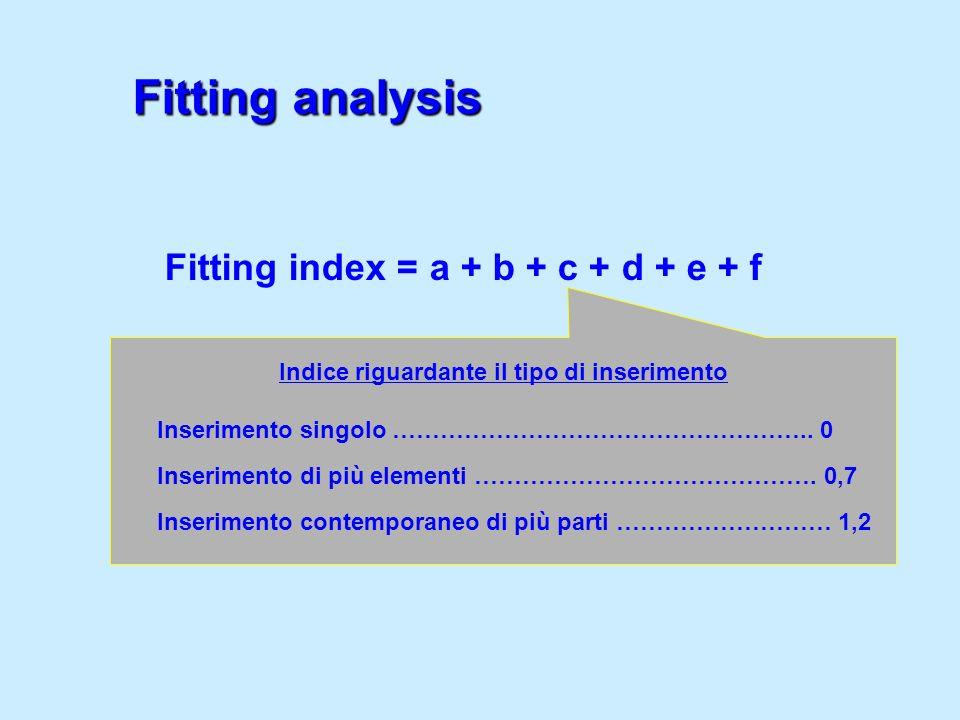 Indice riguardante il tipo di inserimento Inserimento singolo …………………………………………….. 0 Inserimento di più elementi ……………………………………. 0,7 Inserimento contem