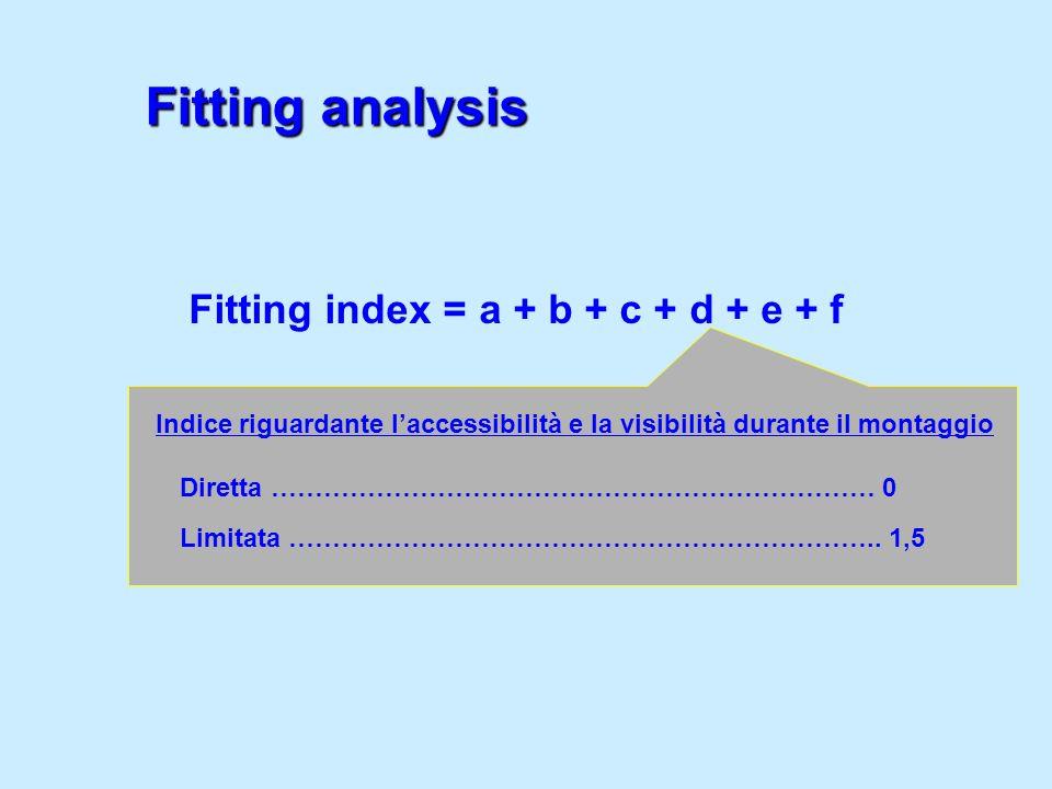 Indice riguardante laccessibilità e la visibilità durante il montaggio Diretta …………………………………………………………… 0 Limitata ………………………………………………………….. 1,5 Fitting