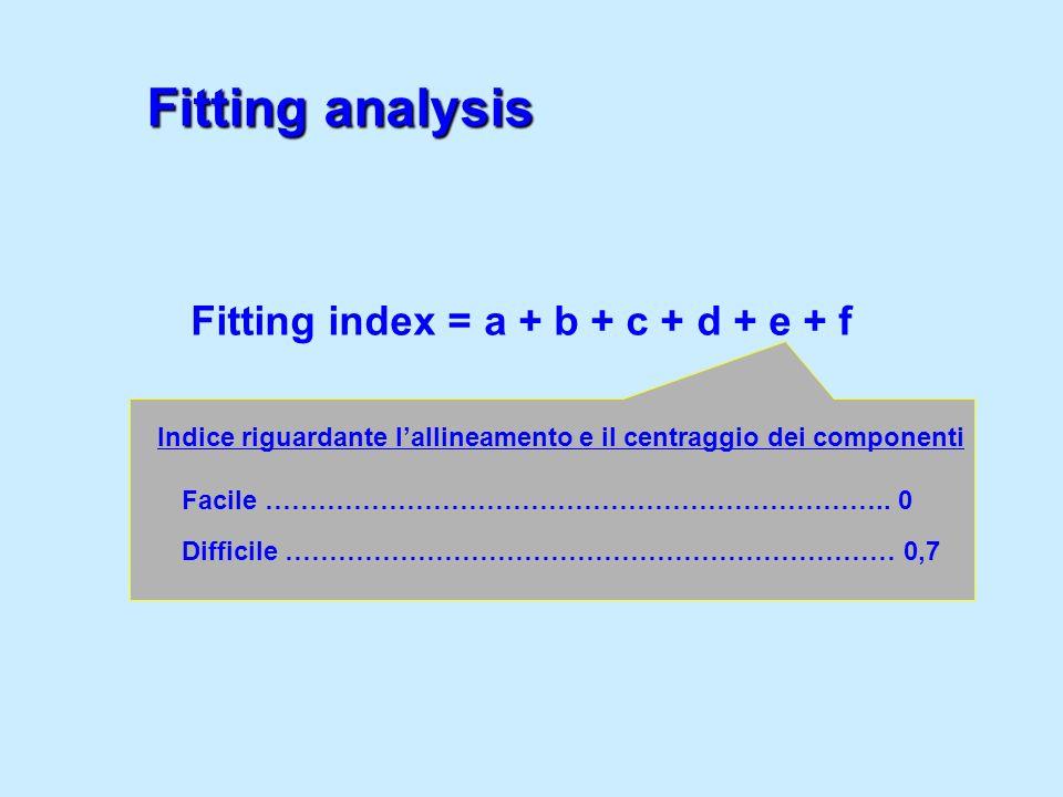Indice riguardante lallineamento e il centraggio dei componenti Facile …………………………………………………………….. 0 Difficile …………………………………………………………… 0,7 Fitting index