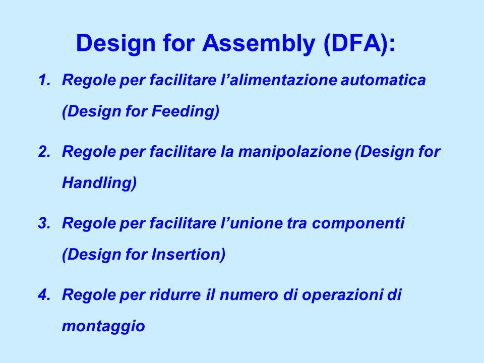 Design for Assembly (DFA): 1.Regole per facilitare lalimentazione automatica (Design for Feeding) 2.Regole per facilitare la manipolazione (Design for