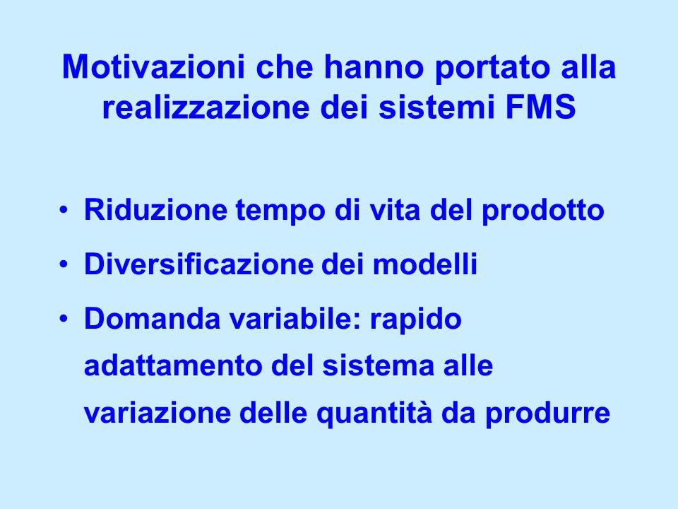Riduzione tempo di vita del prodotto Diversificazione dei modelli Domanda variabile: rapido adattamento del sistema alle variazione delle quantità da