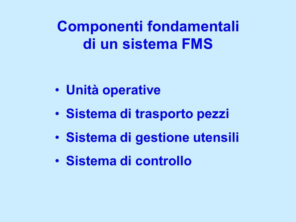 Unità operative Sistema di trasporto pezzi Sistema di gestione utensili Sistema di controllo Componenti fondamentali di un sistema FMS