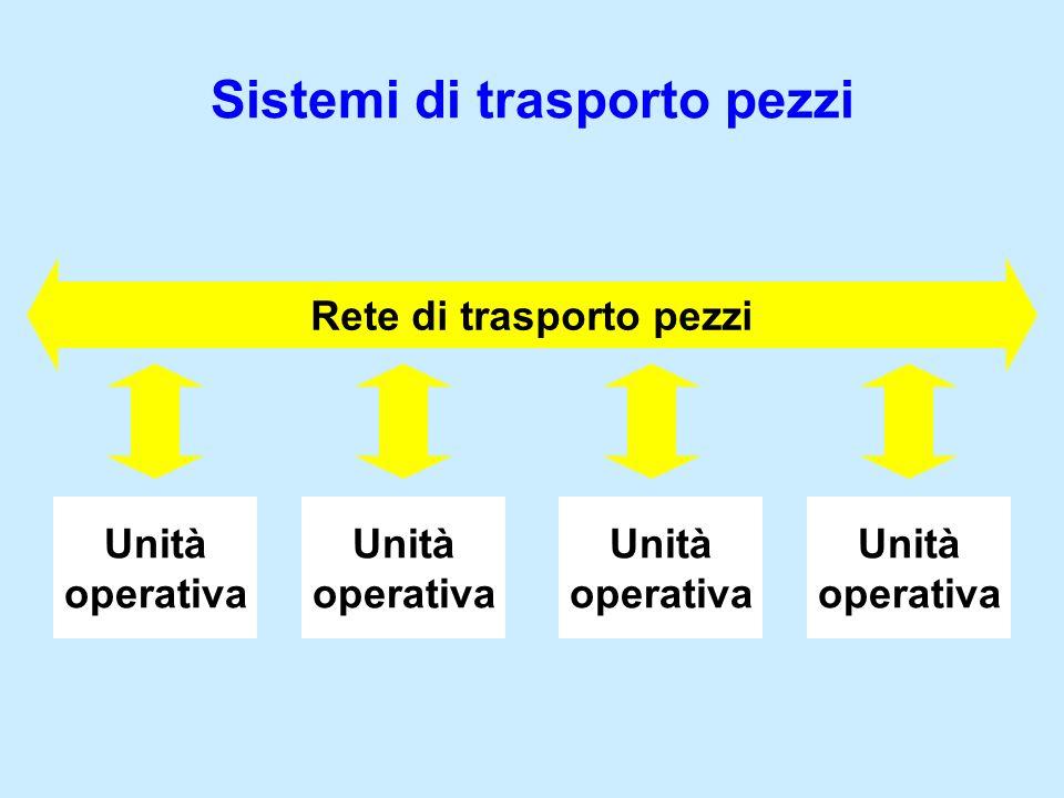 Unità operativa Unità operativa Unità operativa Unità operativa Rete di trasporto pezzi Sistemi di trasporto pezzi