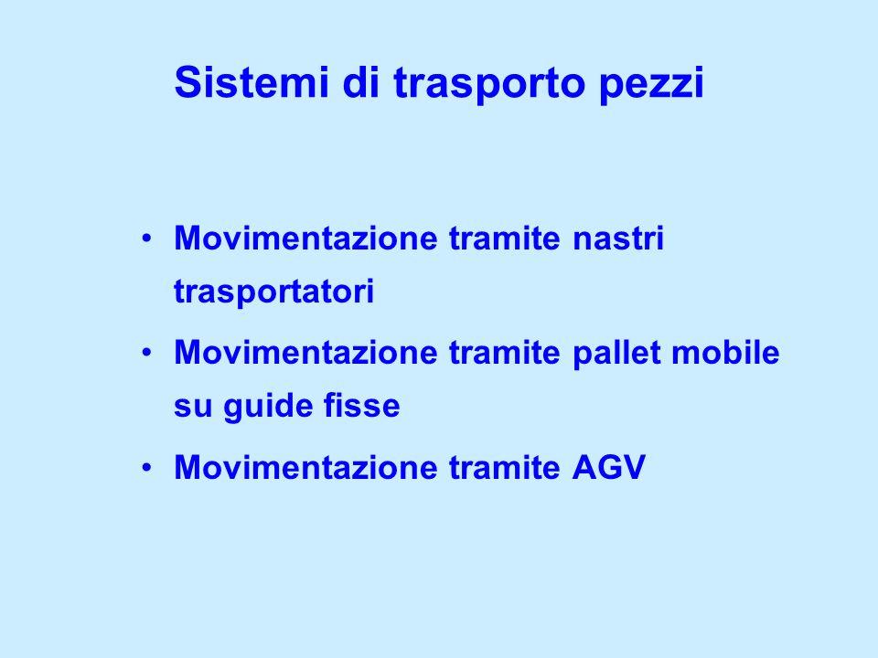 Movimentazione tramite nastri trasportatori Movimentazione tramite pallet mobile su guide fisse Movimentazione tramite AGV Sistemi di trasporto pezzi