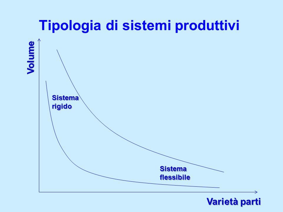 Tipologia di sistemi produttivi Volume Varietà parti Sistema rigido Sistema flessibile