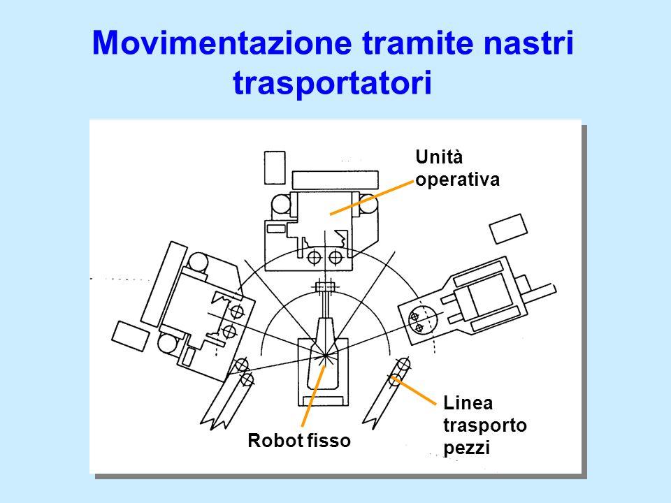 Movimentazione tramite nastri trasportatori Robot fisso Linea trasporto pezzi Unità operativa