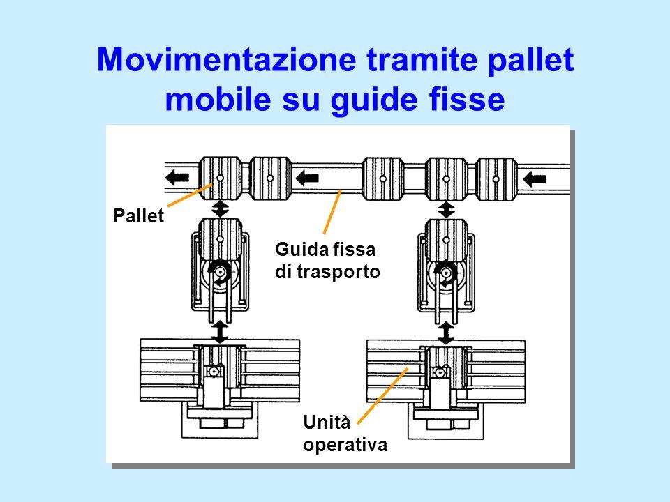 Movimentazione tramite pallet mobile su guide fisse Unità operativa Guida fissa di trasporto Pallet